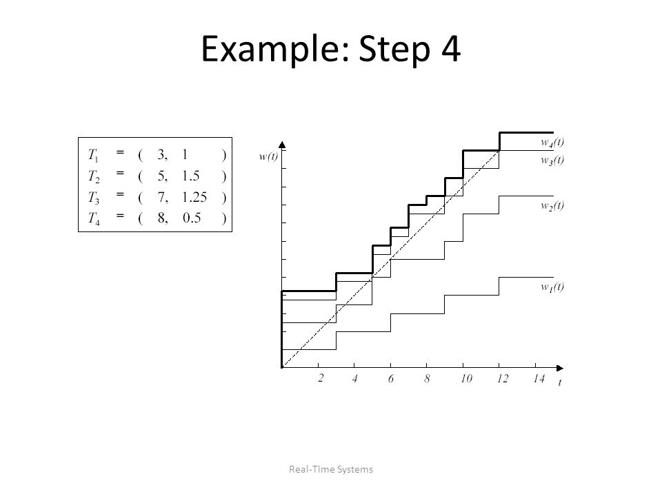 Real-Time Systems Example: Step 4