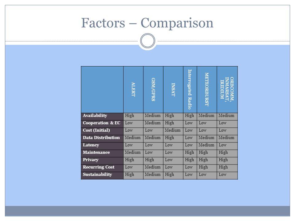 Factors – Comparison ALERT GSM/GPRS INSAT Interrogated Radio METEORBURST ORBCOMM,INMARSAT, IRIDIUM AvailabilityHighMediumHigh Medium Cooperation & ECL
