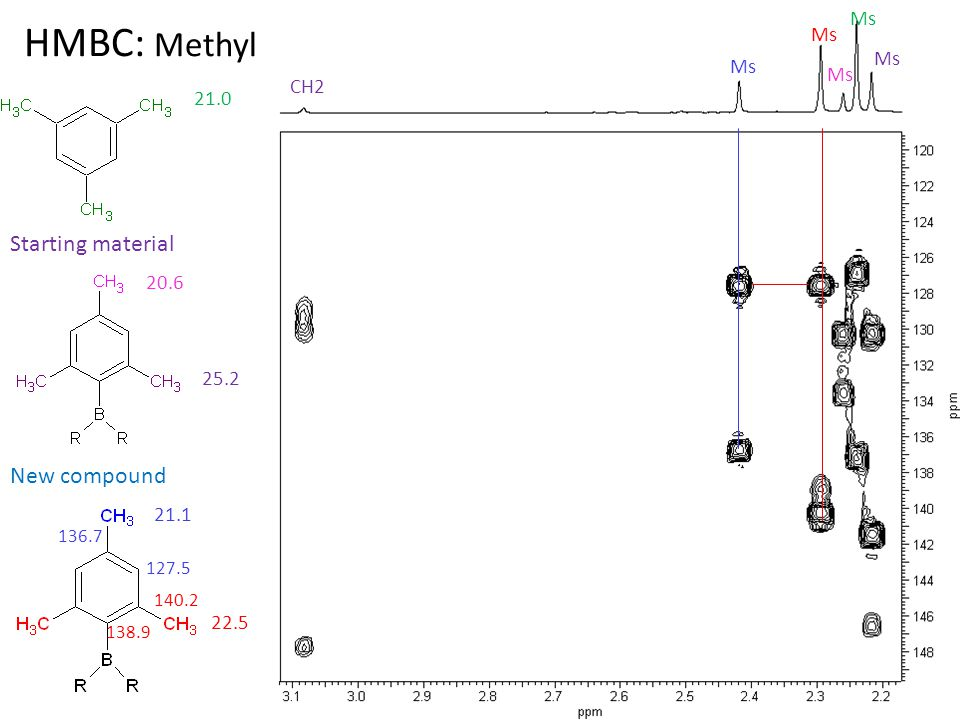 HMBC: Methyl Ms Starting material New compound Ms CH2 21.0 25.2 20.6 Ms 22.5 21.1 136.7 127.5 140.2 138.9