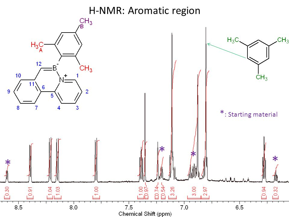 H-NMR: Aromatic region * : Starting material * * * *