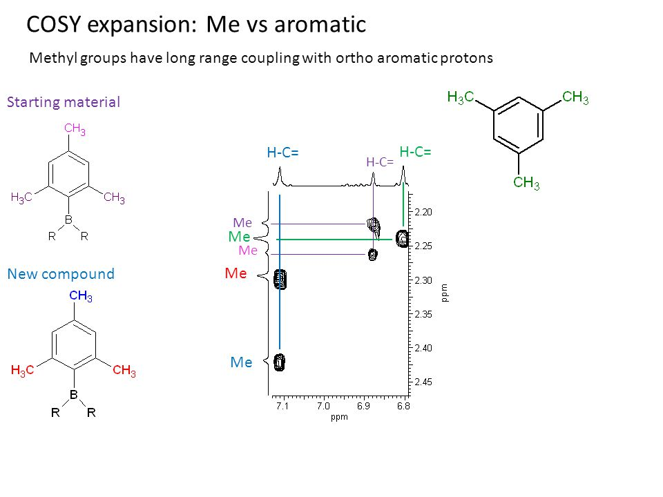 COSY expansion: Me vs aromatic Me H-C= Me Starting material Me H-C= New compound Me H-C= Methyl groups have long range coupling with ortho aromatic protons