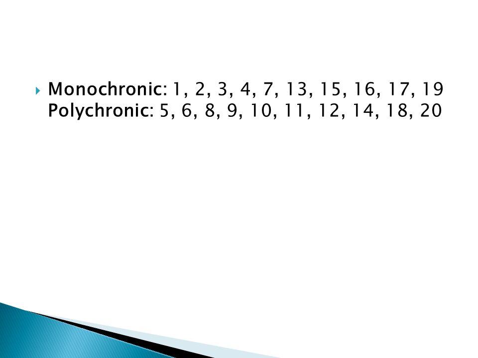 Monochronic: 1, 2, 3, 4, 7, 13, 15, 16, 17, 19 Polychronic: 5, 6, 8, 9, 10, 11, 12, 14, 18, 20