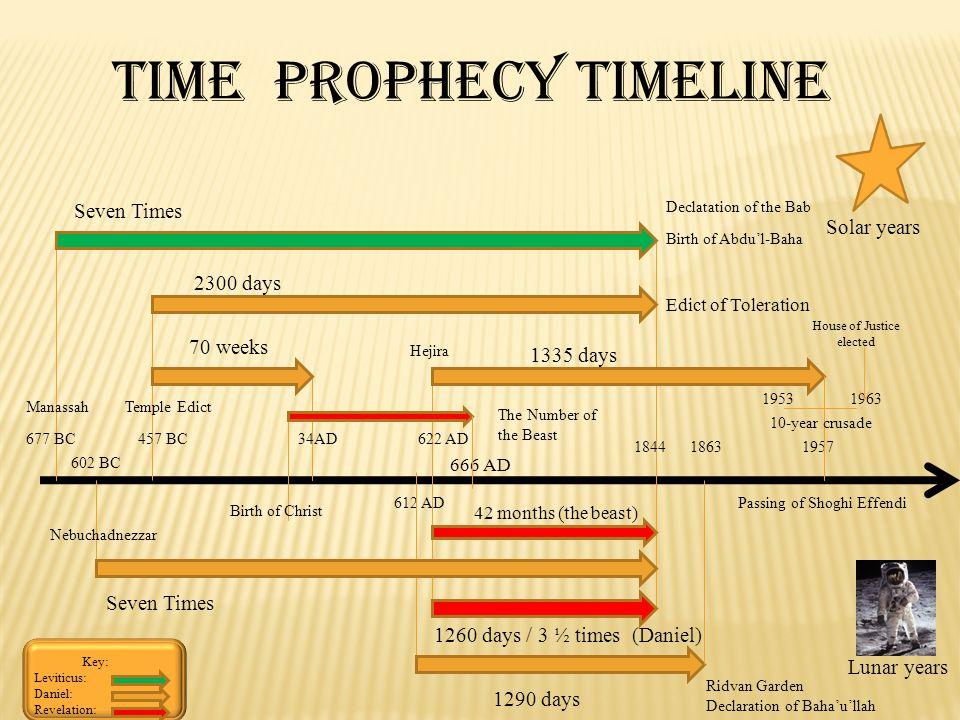 677 BC Seven Times 457 BC 70 weeks 34AD 1844 622 AD 2300 days Birth of Christ ManassahTemple Edict Hejira 1260 days / 3 ½ times (Daniel) Time Prophecy Timeline 612 AD 1863 1290 days 1335 days 1957 19631953 10-year crusade Lunar years Solar years Nebuchadnezzar 602 BC Seven Times Key: Leviticus: Daniel: Revelation: Declatation of the Bab Birth of Abdul-Baha Ridvan Garden Declaration of Bahaullah House of Justice elected Passing of Shoghi Effendi 666 AD The Number of the Beast 42 months (the beast) Edict of Toleration
