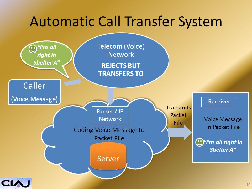 Automatic Call Transfer System Telecom (Voice) Network REJECTS BUT TRANSFERS TO Caller (Voice Message) Im all right in Shelter A Coding Voice Message to Packet File Server Packet / IP Network Voice Message in Packet File Im all right in Shelter A Receiver Transmits Packet File 10
