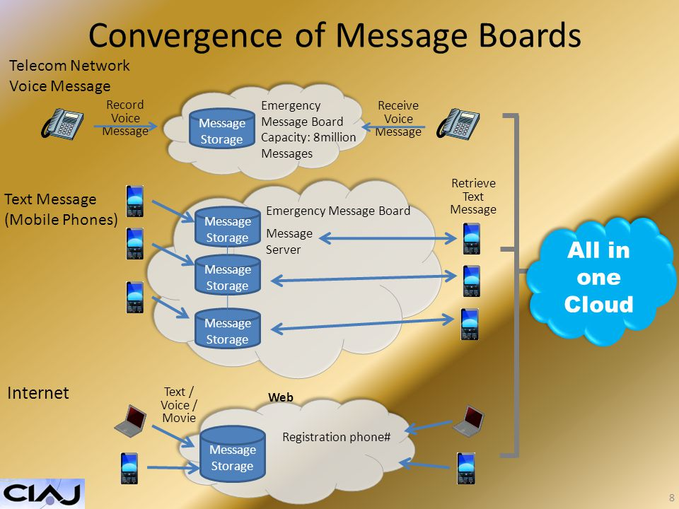 Convergence of Message Boards All in one Cloud Telecom Network Voice Message Text Message (Mobile Phones) Internet Record Voice Message Emergency Message Board Capacity: 8million Messages Receive Voice Message Emergency Message Board Message Storage Message Server Retrieve Text Message Message Storage Text / Voice / Movie Web Registration phone# 8
