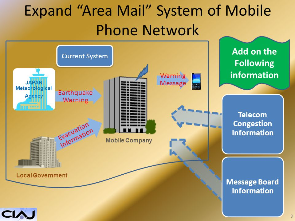 Expand Area Mail System of Mobile Phone Network Add on the Following information JAPAN Meteorological Agency Message Board Information Telecom Congestion Information Evacuation Information Earthquake Warning Warning Message Current System 9 Local Government Mobile Company