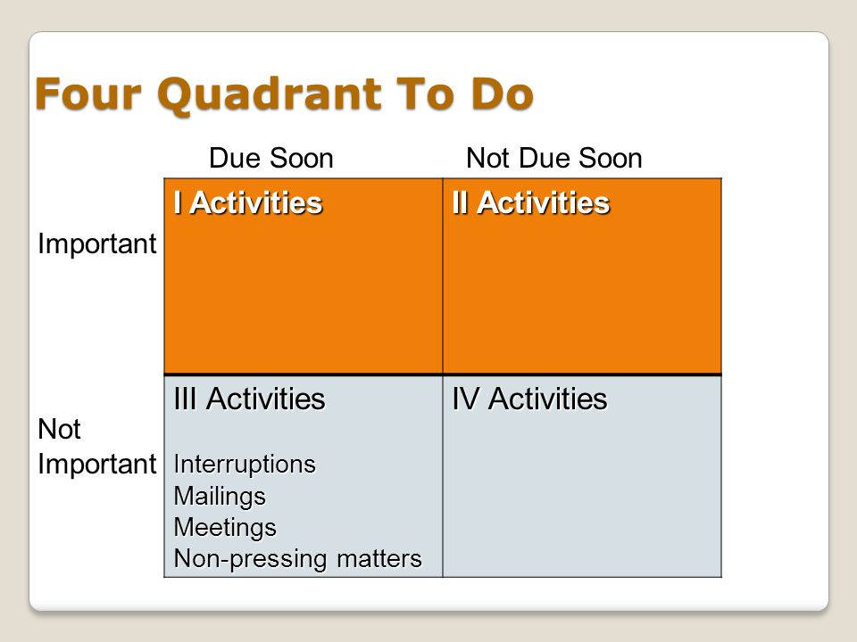 Four Quadrant To Do I Activities II Activities III Activities InterruptionsMailingsMeetings Non-pressing matters IV Activities Due SoonNot Due Soon No