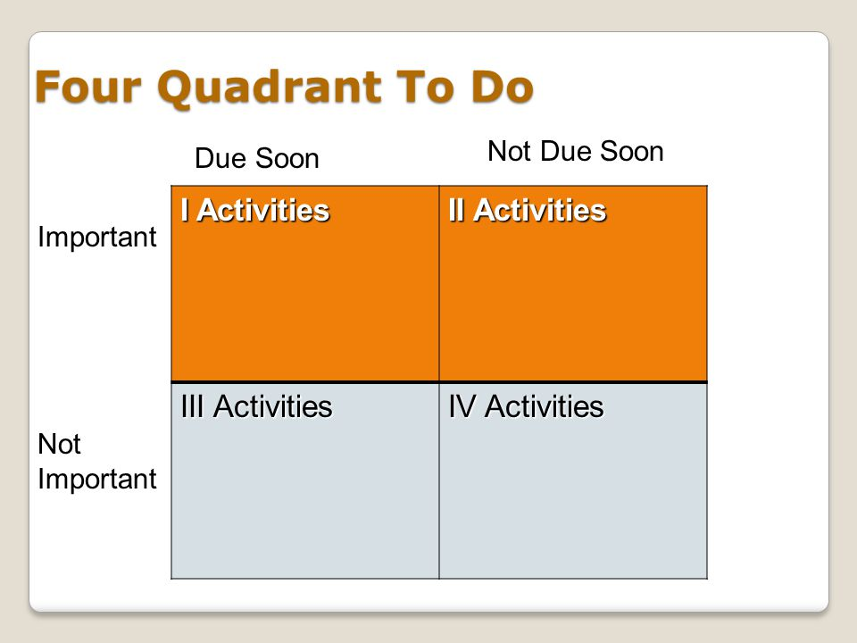 Four Quadrant To Do I Activities II Activities III Activities IV Activities Due Soon Not Due Soon Not Important Important