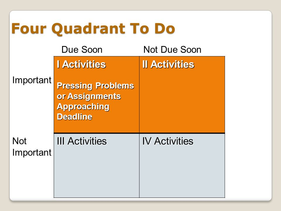 Four Quadrant To Do I Activities II Activities Preparation Crises Prevention PlanningPro-action III Activities IV Activities Due SoonNot Due Soon Not Important Important