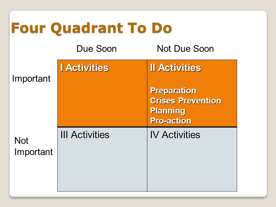 Four Quadrant To Do I Activities II Activities III Activities InterruptionsMailingsMeetings Non-pressing matters IV Activities Due SoonNot Due Soon Not Important Important