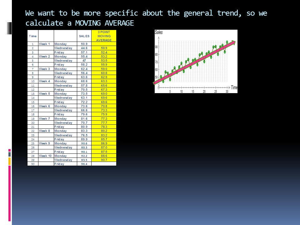 We want to be more specific about the general trend, so we calculate a MOVING AVERAGE