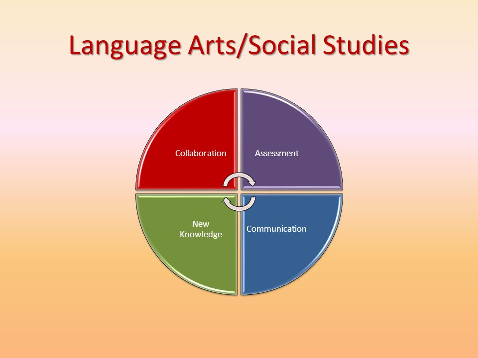 Language Arts/Social Studies CollaborationAssessment Communication New Knowledge