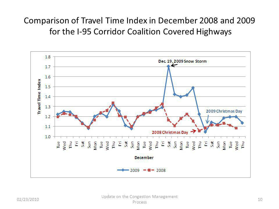 02/23/2010 Update on the Congestion Management Process 10 Comparison of Travel Time Index in December 2008 and 2009 for the I-95 Corridor Coalition Covered Highways