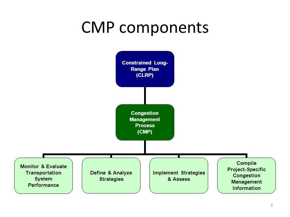 CMP component of the CLRP –www.mwcog.org/clrp/elements/cmpwww.mwcog.org/clrp/elements/cmp –Identify congestion in the region –Develop and document a process describing how congestion management is considered at critical stages in the metropolitan transportation planning process Congestion Management Documentation Forms for the CLRP and TIP –Supporting CMP reference material –Reviewed and accepted by Travel Management Subcommittee and TPB Technical Committee CMP Technical Report –Supporting technical background document to the CMP Three major CMP activities 03/11/2010 Update on the Congestion Management Process 4