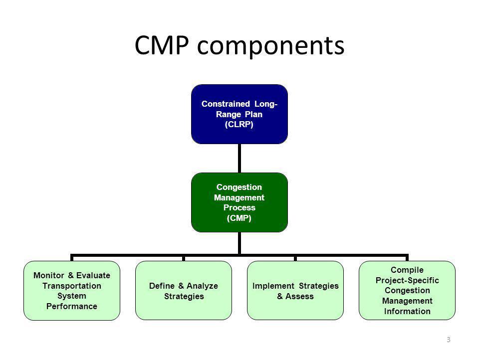 3 CMP components Constrained Long- Range Plan (CLRP) Congestion Management Process (CMP) Monitor & Evaluate Transportation System Performance Define &