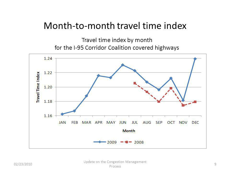 Month-to-month travel time index 02/23/2010 Update on the Congestion Management Process 9 Travel time index by month for the I-95 Corridor Coalition c