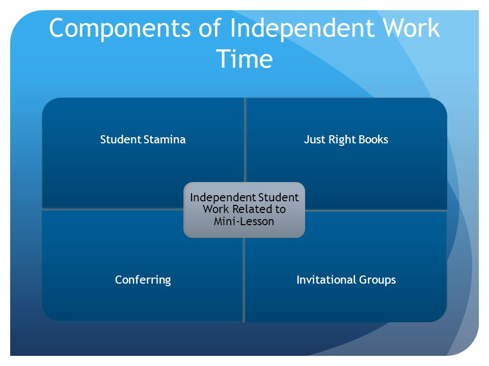Components of Independent Work Time Student StaminaJust Right Books ConferringInvitational Groups Independent Student Work Related to Mini-Lesson