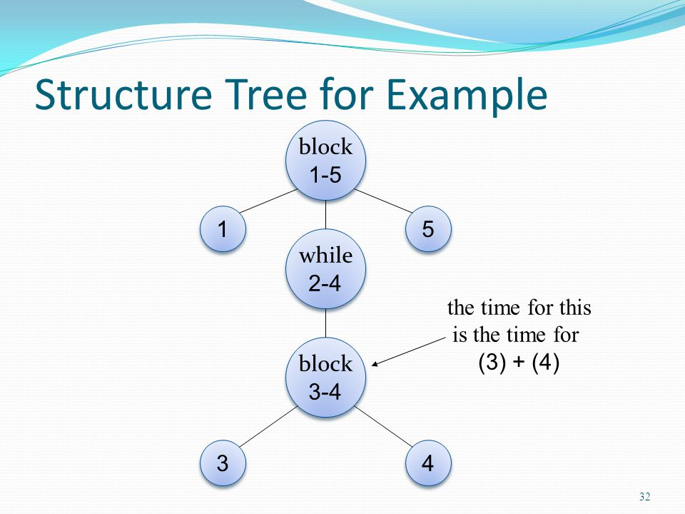 Structure Tree for Example block 1-5 1 1 5 5 while 2-4 block 3-4 3 3 4 4 the time for this is the time for (3) + (4) 32