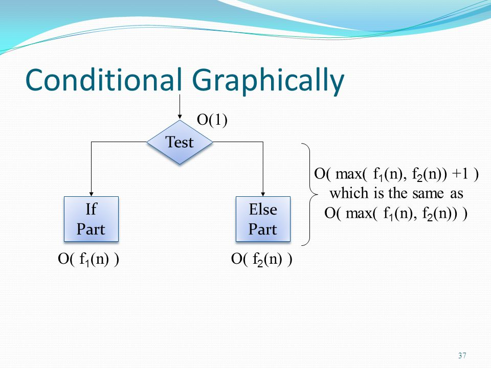 Conditional Graphically Test Else Part If Part O(1) O( max( f 1 (n), f 2 (n)) +1 ) which is the same as O( max( f 1 (n), f 2 (n)) ) O( f 1 (n) )O( f 2 (n) ) 37