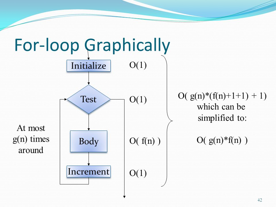 For-loop Graphically Test Body Increment Initialize O(1) O( f(n) ) At most g(n) times around O( g(n)*(f(n)+1+1) + 1) which can be simplified to: O( g(n)*f(n) ) O(1) 42