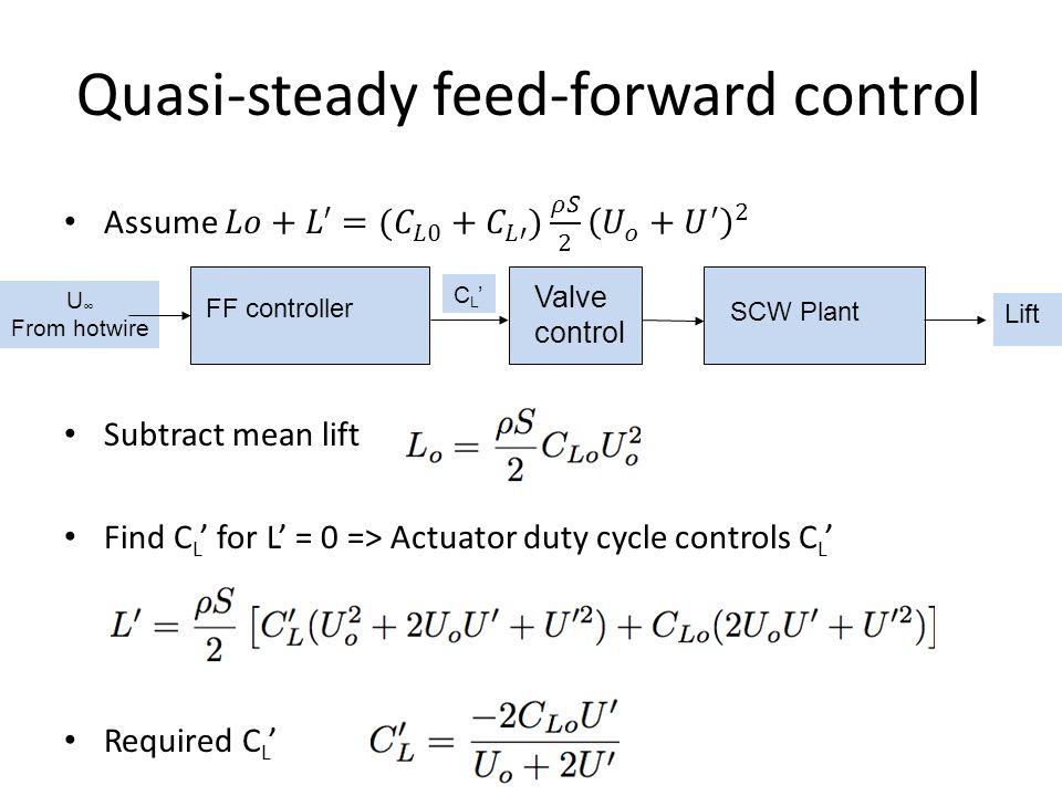 Quasi-steady feed-forward control U From hotwire FF controller SCW Plant C L Lift Valve control