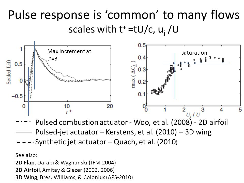 Pulse response is common to many flows scales with t + =tU/c, u j /U Pulsed combustion actuator - Woo, et al.