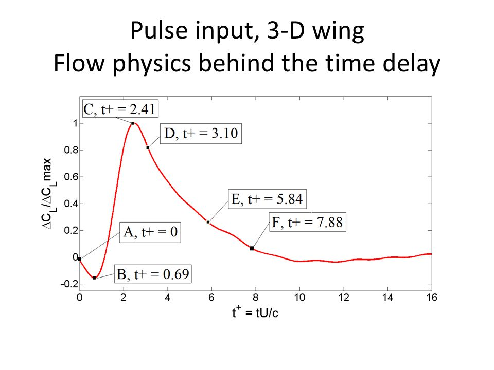 Pulse input, 3-D wing Flow physics behind the time delay