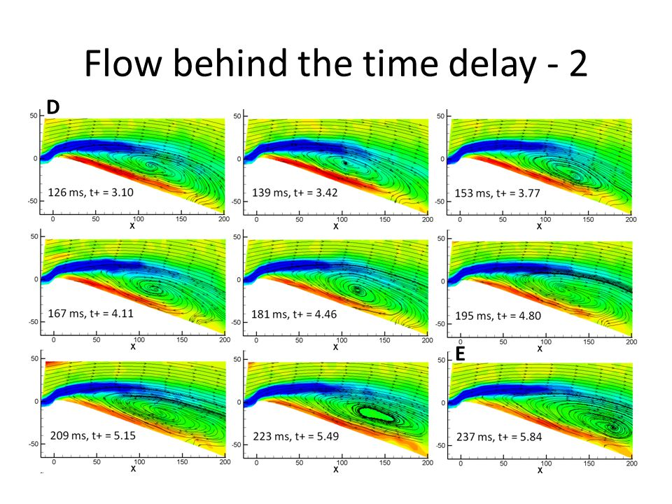 Flow behind the time delay - 2 D E