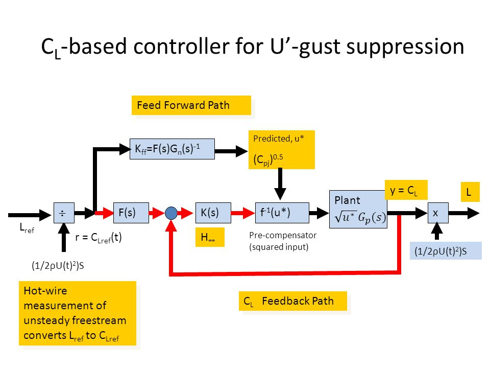 C L -based controller for U-gust suppression L ref (1/2ρU(t) 2 )S r = C Lref (t) K ff =F(s)G n (s) -1 Predicted, u* (C pj ) 0.5 f -1 (u*) y = C L (1/2ρU(t) 2 )S x L F(s)K(s) Feed Forward Path C L Feedback Path Hot-wire measurement of unsteady freestream converts L ref to C Lref Pre-compensator (squared input) H