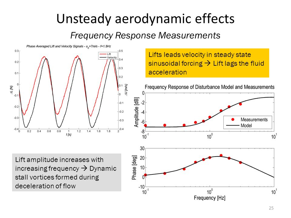 25 Unsteady aerodynamic effects Frequency Response Measurements Lifts leads velocity in steady state sinusoidal forcing Lift lags the fluid acceleration Lift amplitude increases with increasing frequency Dynamic stall vortices formed during deceleration of flow