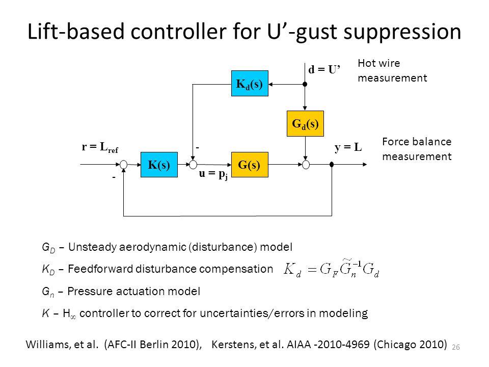 26 Lift-based controller for U-gust suppression y = L - u = p j - r = L ref G d (s) G(s) K d (s) K(s) d = U G D – Unsteady aerodynamic (disturbance) m