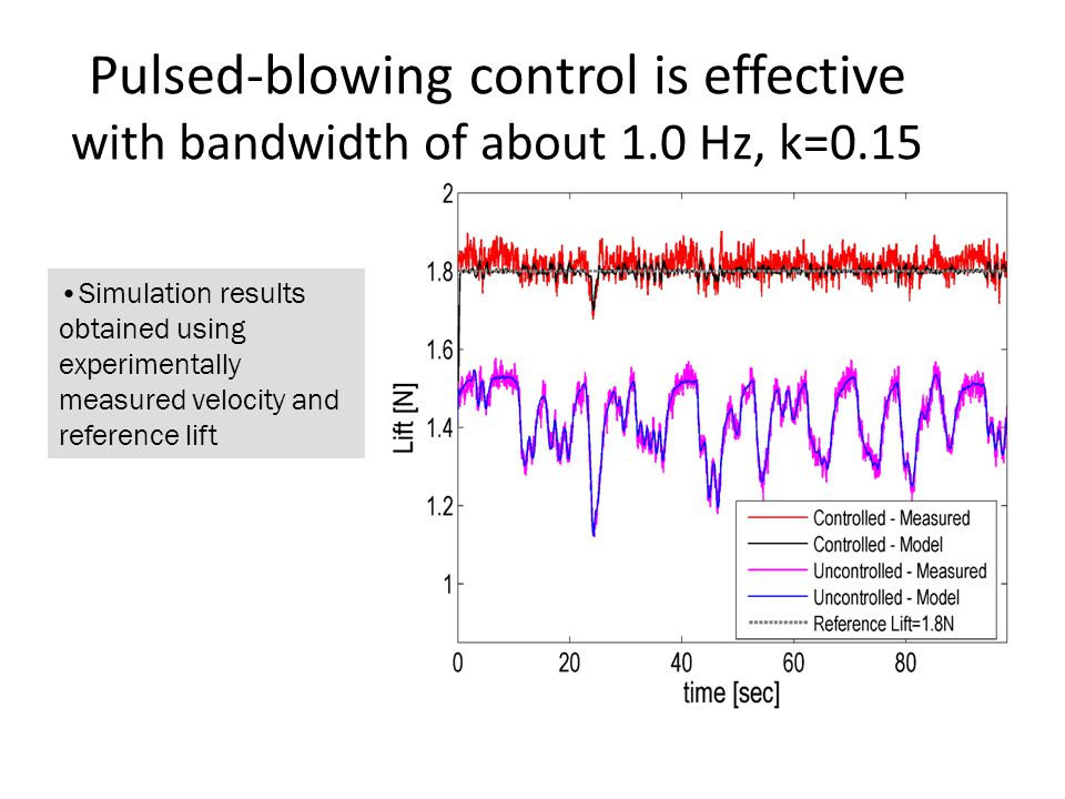 Pulsed-blowing control is effective with bandwidth of about 1.0 Hz, k=0.15 Simulation results obtained using experimentally measured velocity and reference lift