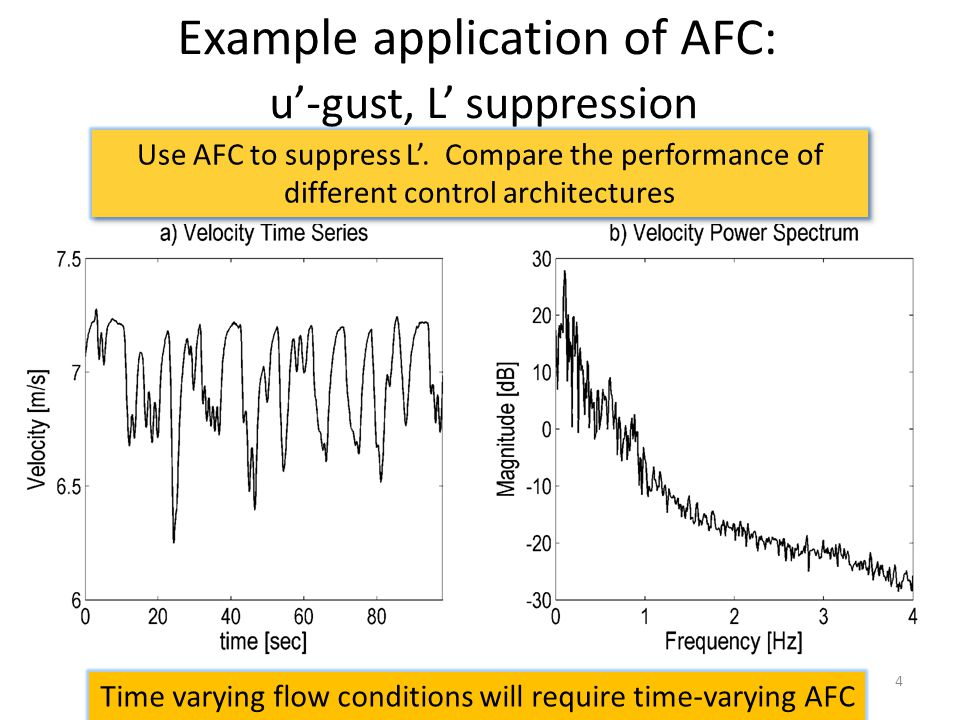 4 Example application of AFC: u-gust, L suppression Use AFC to suppress L.