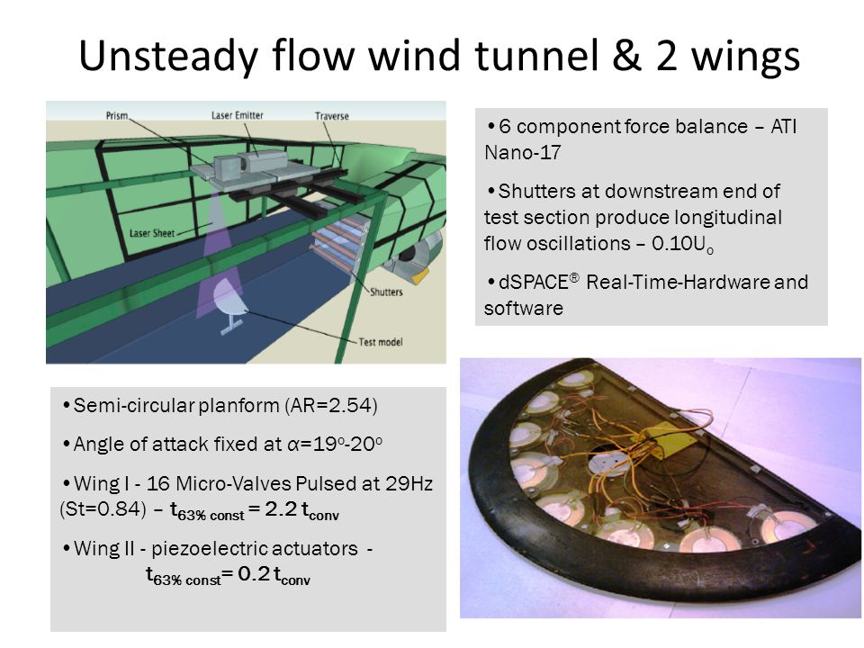Unsteady flow wind tunnel & 2 wings 5 Semi-circular planform (AR=2.54) Angle of attack fixed at α=19 o -20 o Wing I - 16 Micro-Valves Pulsed at 29Hz (St=0.84) – t 63% const = 2.2 t conv Wing II - piezoelectric actuators - t 63% const = 0.2 t conv 6 component force balance – ATI Nano-17 Shutters at downstream end of test section produce longitudinal flow oscillations – 0.10U o dSPACE ® Real-Time-Hardware and software