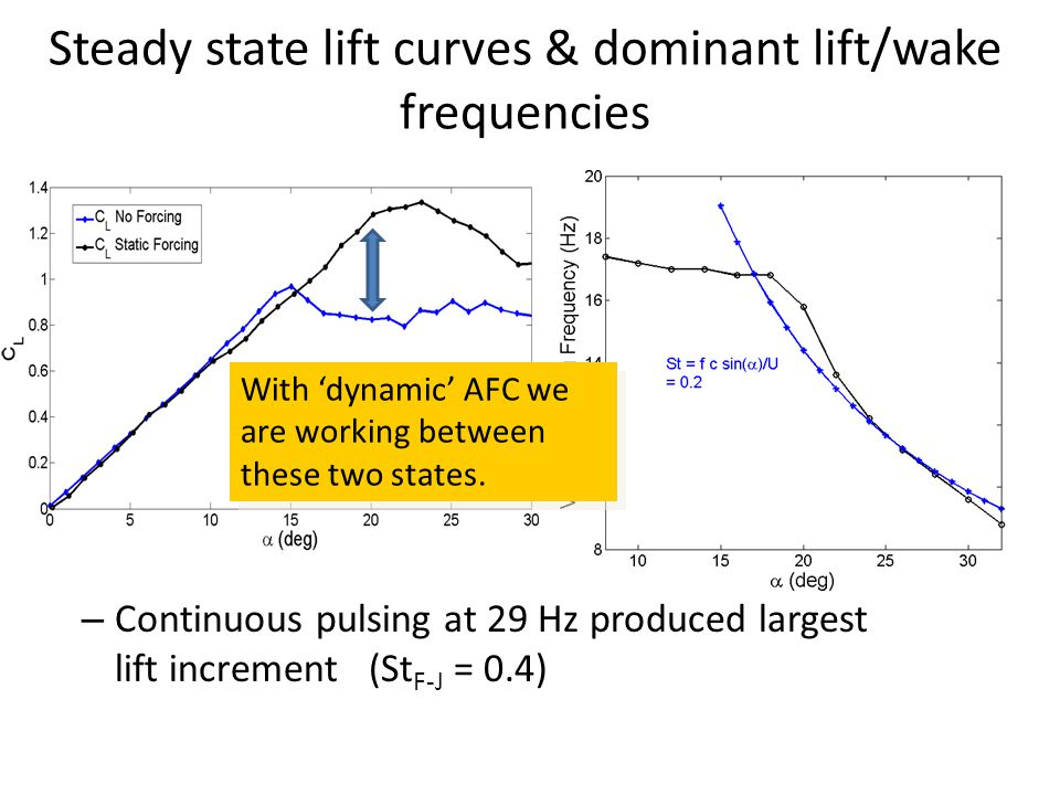 Steady state lift curves & dominant lift/wake frequencies – Continuous pulsing at 29 Hz produced largest lift increment (St F-J = 0.4) With dynamic AFC we are working between these two states.