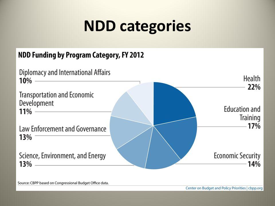 NDD categories