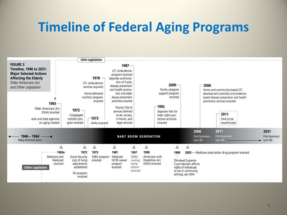 5 Timeline of Federal Aging Programs