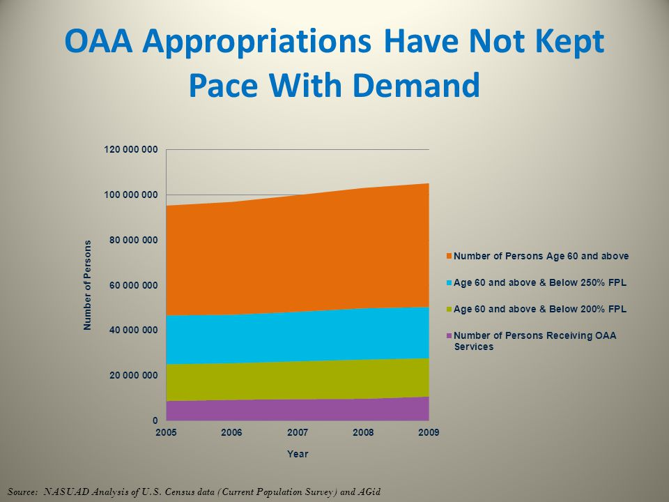 OAA Appropriations Have Not Kept Pace With Demand Source: NASUAD Analysis of U.S. Census data (Current Population Survey) and AGid