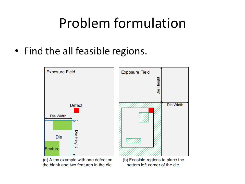 Problem formulation Find the all feasible regions.
