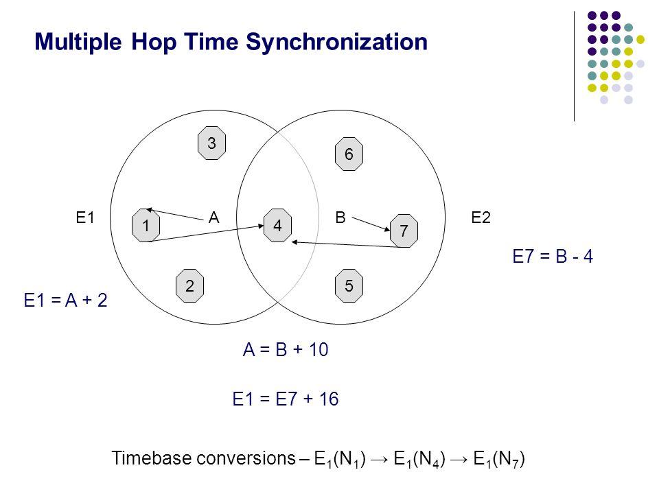 Multiple Hop Time Synchronization AB 5 7 6 1 2 4 3 E2E1 Timebase conversions – E 1 (N 1 ) E 1 (N 4 ) E 1 (N 7 ) E1 = A + 2 E7 = B - 4 A = B + 10 E1 = E7 + 16