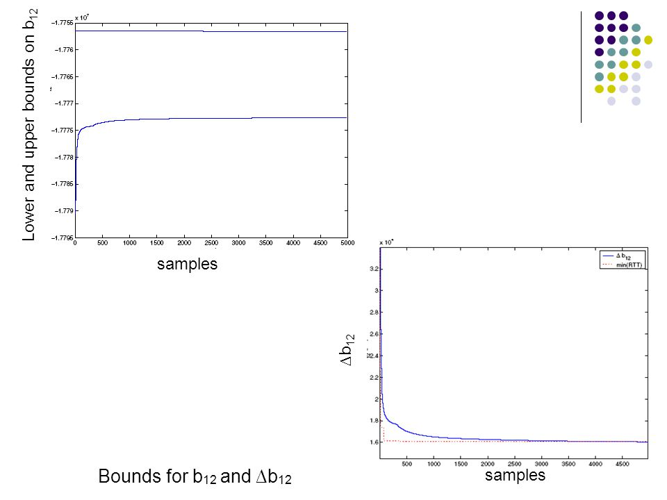 Bounds for b 12 and b 12 samples Lower and upper bounds on b 12 b 12