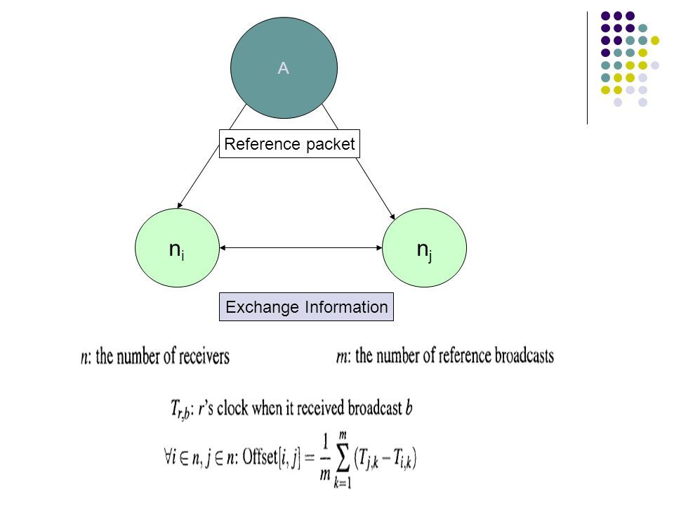 A njnj nini Reference packet Exchange Information