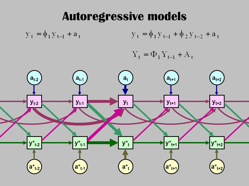 Autoregressive models ytyt y t-1 y t-2 y t+1 y t+2 a t-2 a t-1 atat a t+1 a t+2 y* t y* t-1 y* t-2 y* t+1 y* t+2 a* t-2 a* t-1 a* t a* t+1 a* t+2