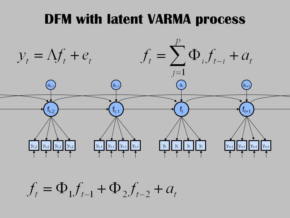 DFM with latent VARMA process y t+1 ytyt ytyt ytyt ytyt y t-1 ftft f t+1 f t-1 y t-2 f t-2 a t-1 atat a t+1 a t-1