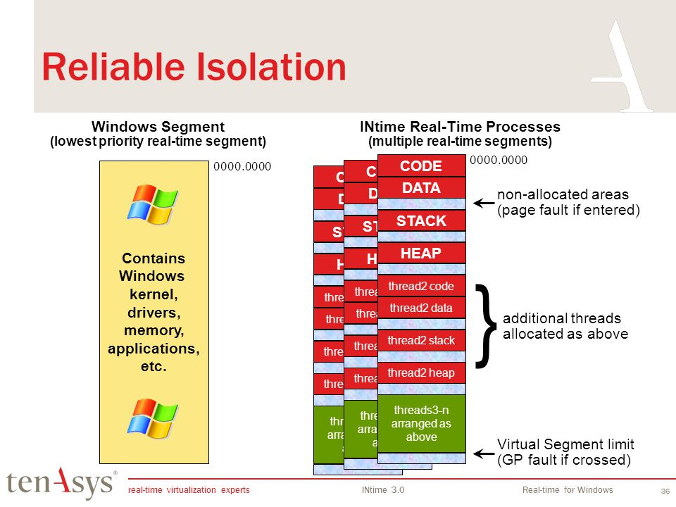 real-time virtualization experts INtime 3.0Real-time for Windows 36 Reliable Isolation INtime Real-Time Processes (multiple real-time segments) DATA CODE STACK HEAP thread2 data thread2 code thread2 stack thread2 heap threads3-n arranged as above Windows Segment (lowest priority real-time segment) 0000.0000 DATA CODE STACK HEAP thread2 data thread2 code thread2 stack thread2 heap threads3-n arranged as above DATA CODE STACK HEAP thread2 data thread2 code thread2 stack thread2 heap threads3-n arranged as above 0000.0000 non-allocated areas (page fault if entered) additional threads allocated as above Virtual Segment limit (GP fault if crossed) Contains Windows kernel, drivers, memory, applications, etc.