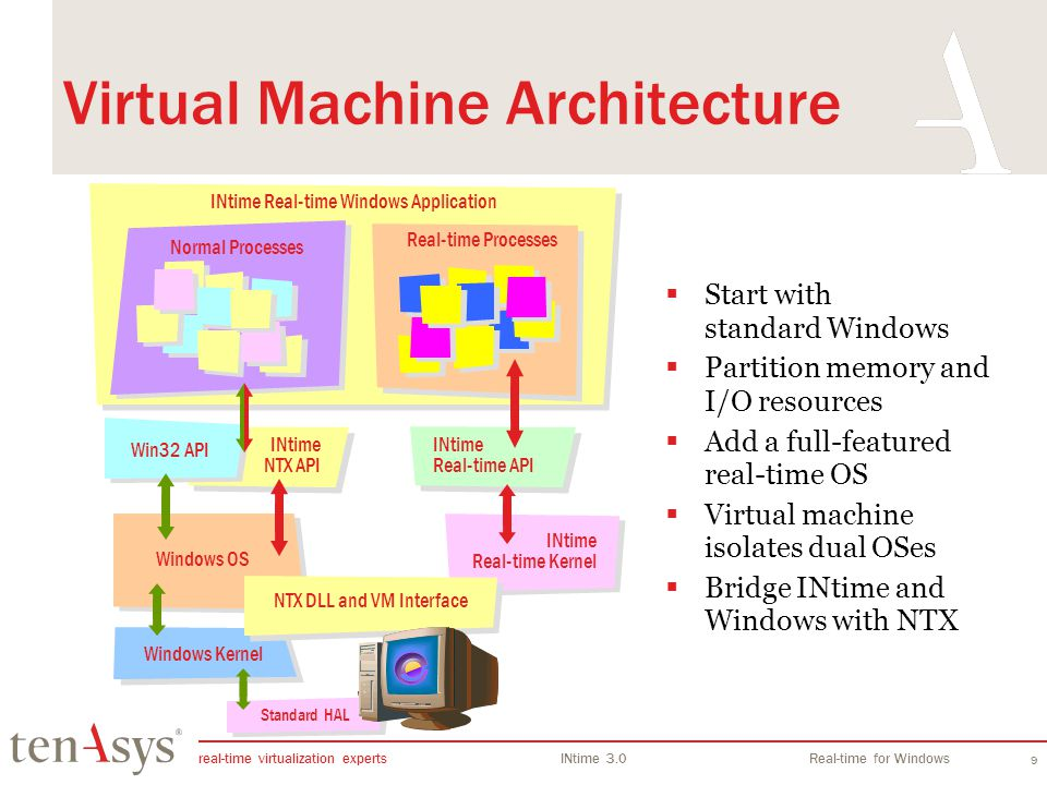 real-time virtualization experts INtime 3.0Real-time for Windows 9 Windows Kernel INtime Real-time Windows Application Windows OS INtime Real-time Kernel Real-time Processes Normal Processes Standard HAL Virtual Machine Architecture Start with standard Windows Partition memory and I/O resources Add a full-featured real-time OS Virtual machine isolates dual OSes Bridge INtime and Windows with NTX INtime NTX API NTX DLL and VM Interface Win32 API INtime Real-time API