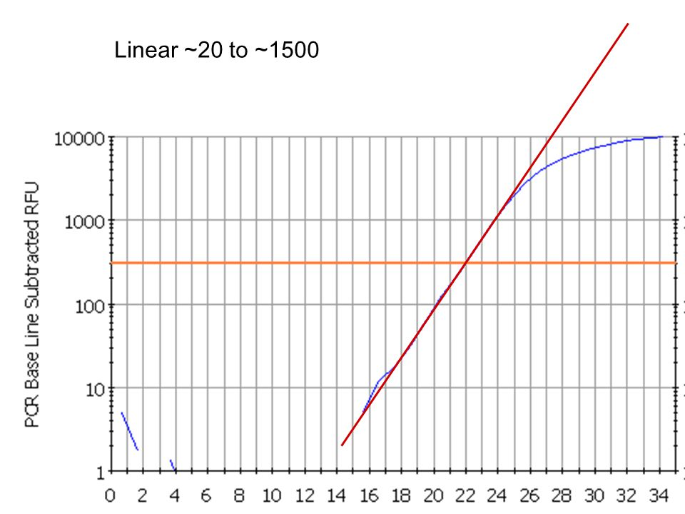 12 Linear ~20 to ~1500