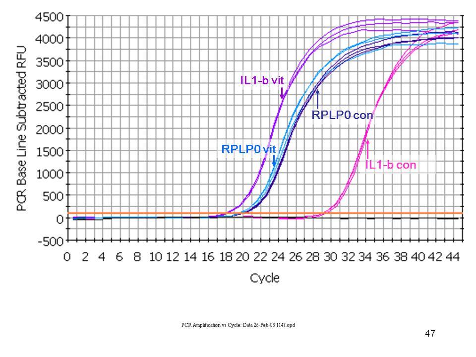 47 IL1-b con IL1-b vit RPLP0 vit RPLP0 con