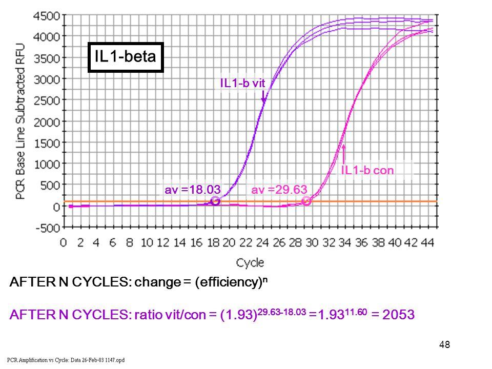 48 IL1-b con IL1-b vit AFTER N CYCLES: change = (efficiency) n AFTER N CYCLES: ratio vit/con = (1.93) 29.63-18.03 =1.93 11.60 = 2053 av =18.03av =29.63 IL1-beta