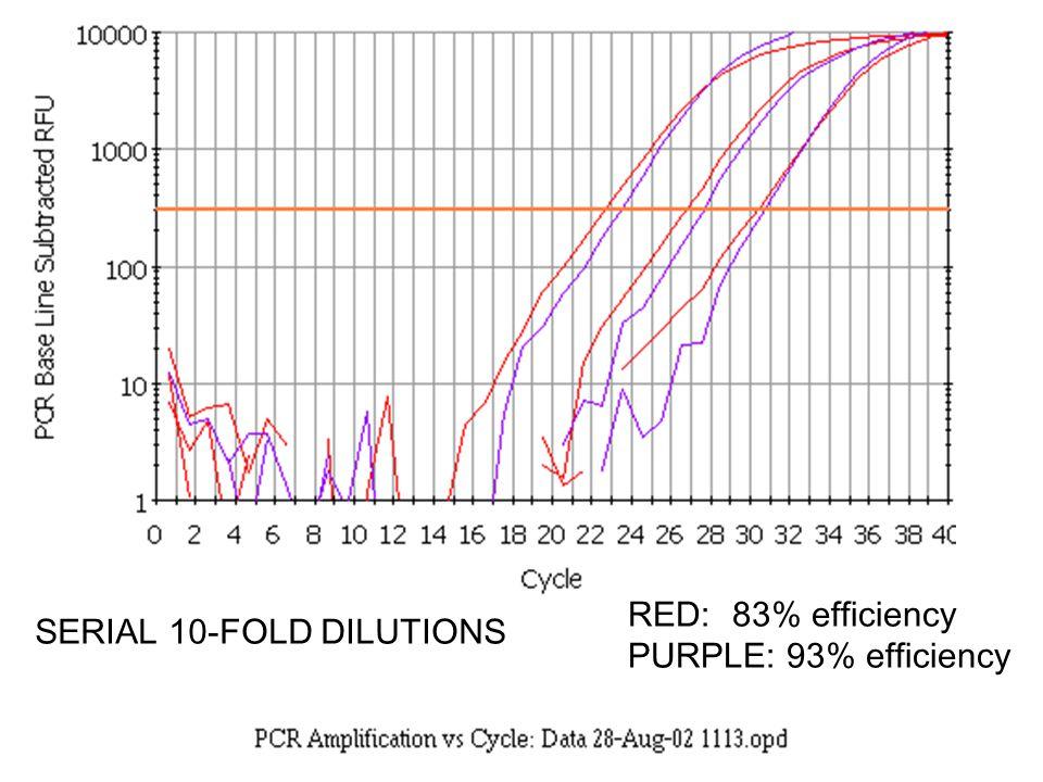 57 RED:83% efficiency PURPLE: 93% efficiency SERIAL 10-FOLD DILUTIONS